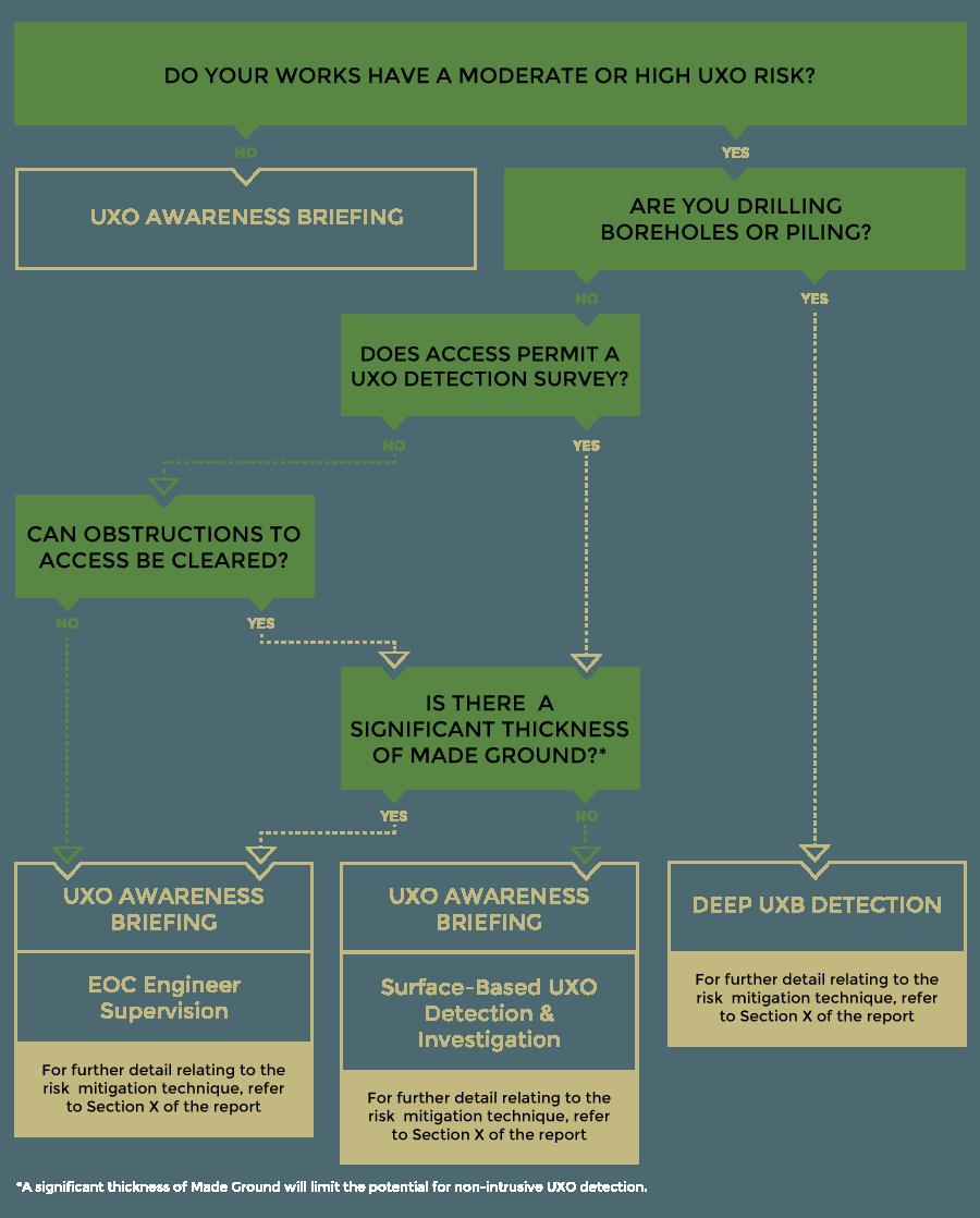 Risk Mitigation Strategy Zetica Uxo